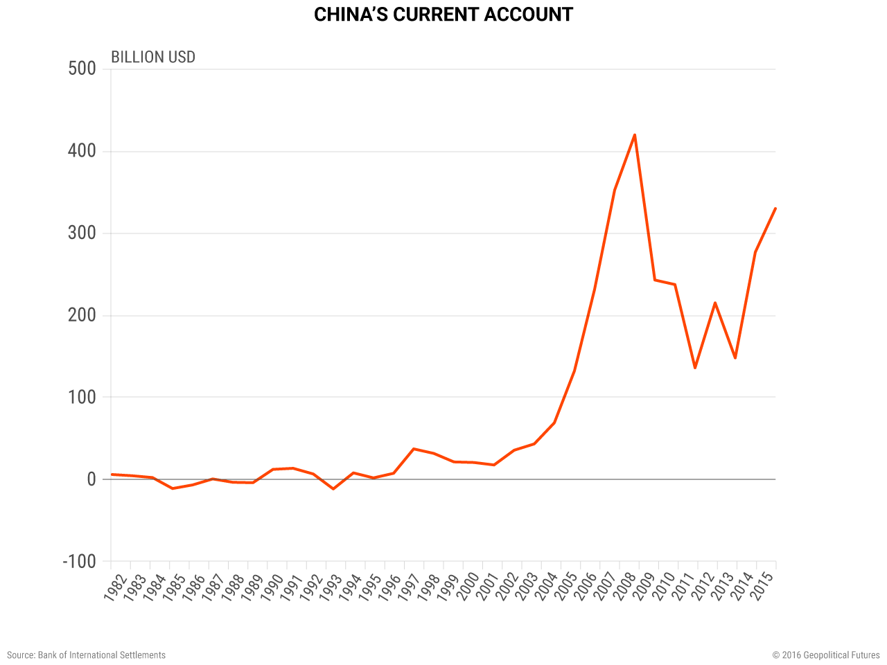 China's Current Account