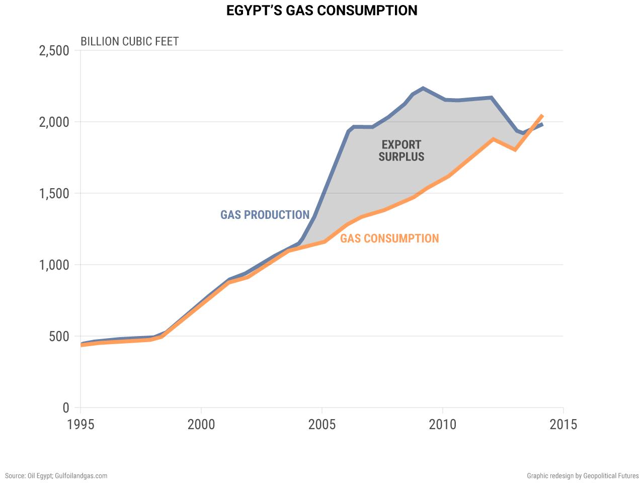 Egypt's Gas Consumption
