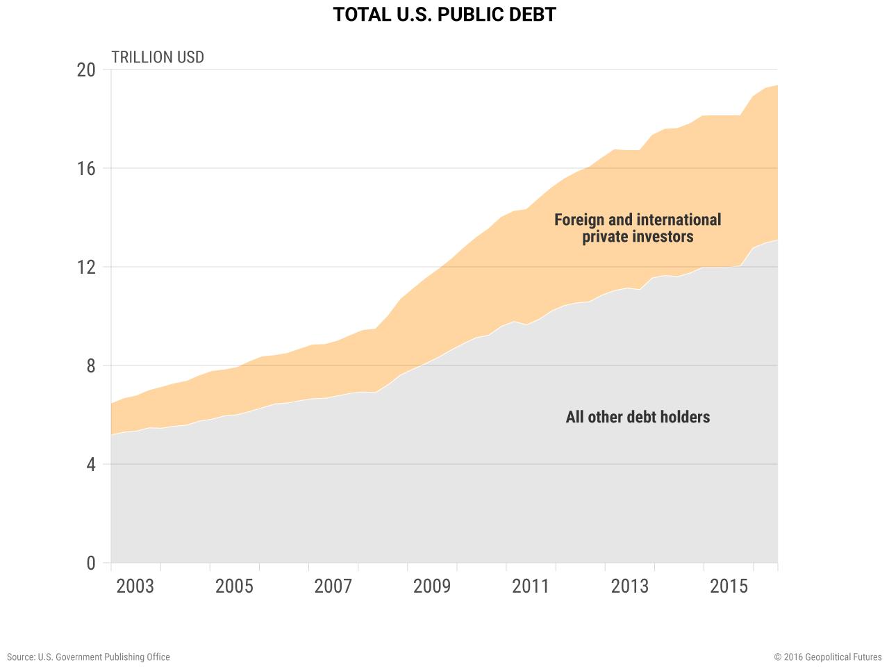 Total U.S. Public Debt
