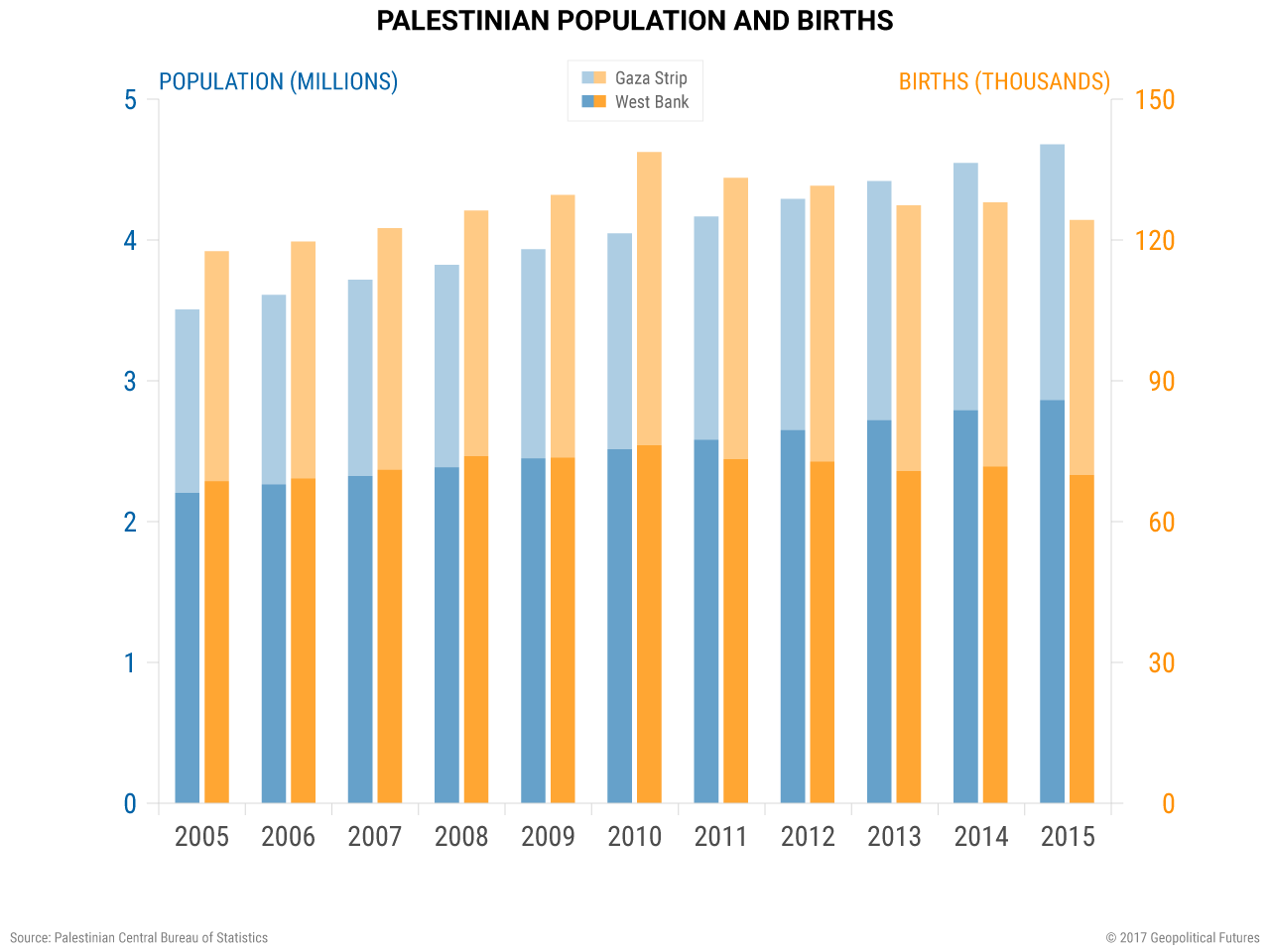 Palestinian Population and Births