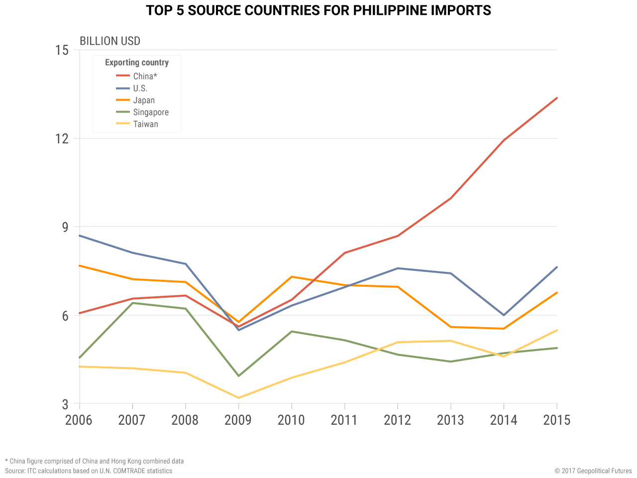 Philippines import chart
