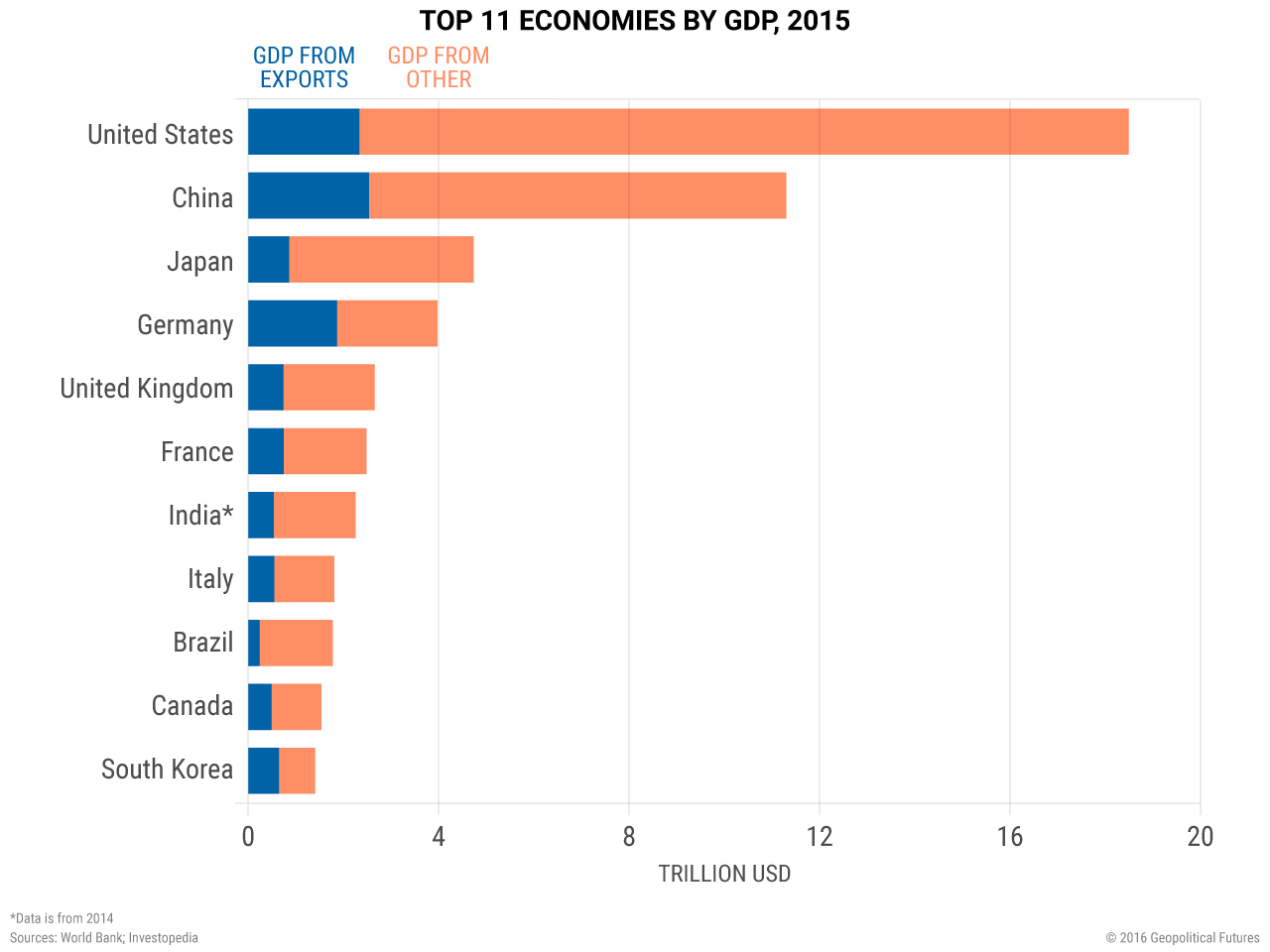 Top 11 Economies by GDP, 2015