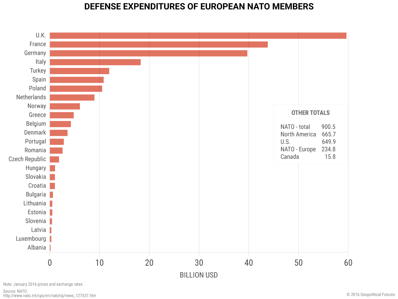 Defense Expenditures of European NATO Members