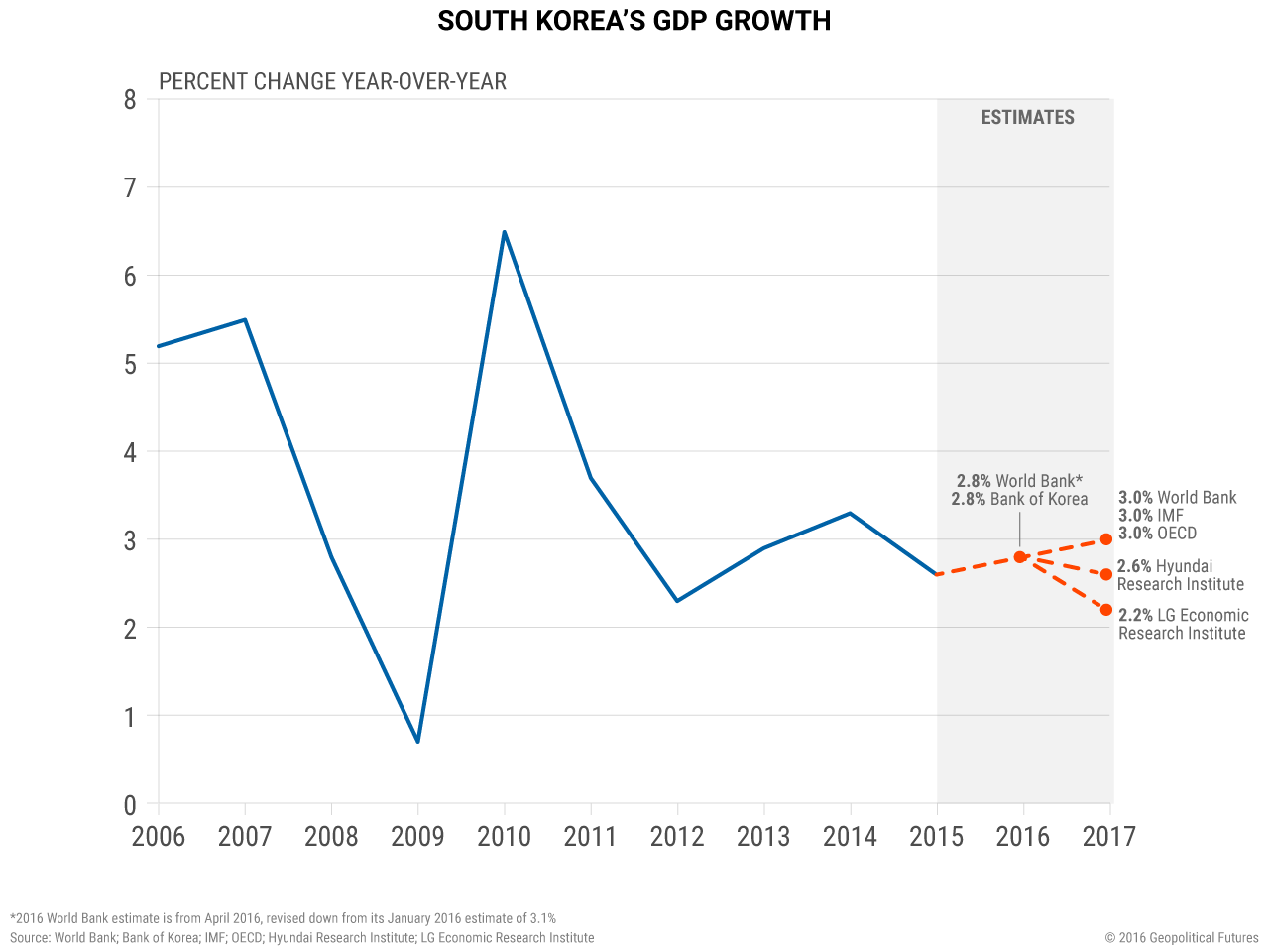 South Korea's GDP Growth