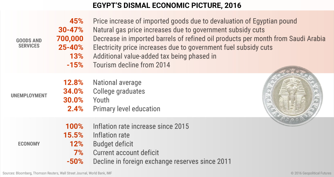 Egypt's Dismal Economic Picture, 2016