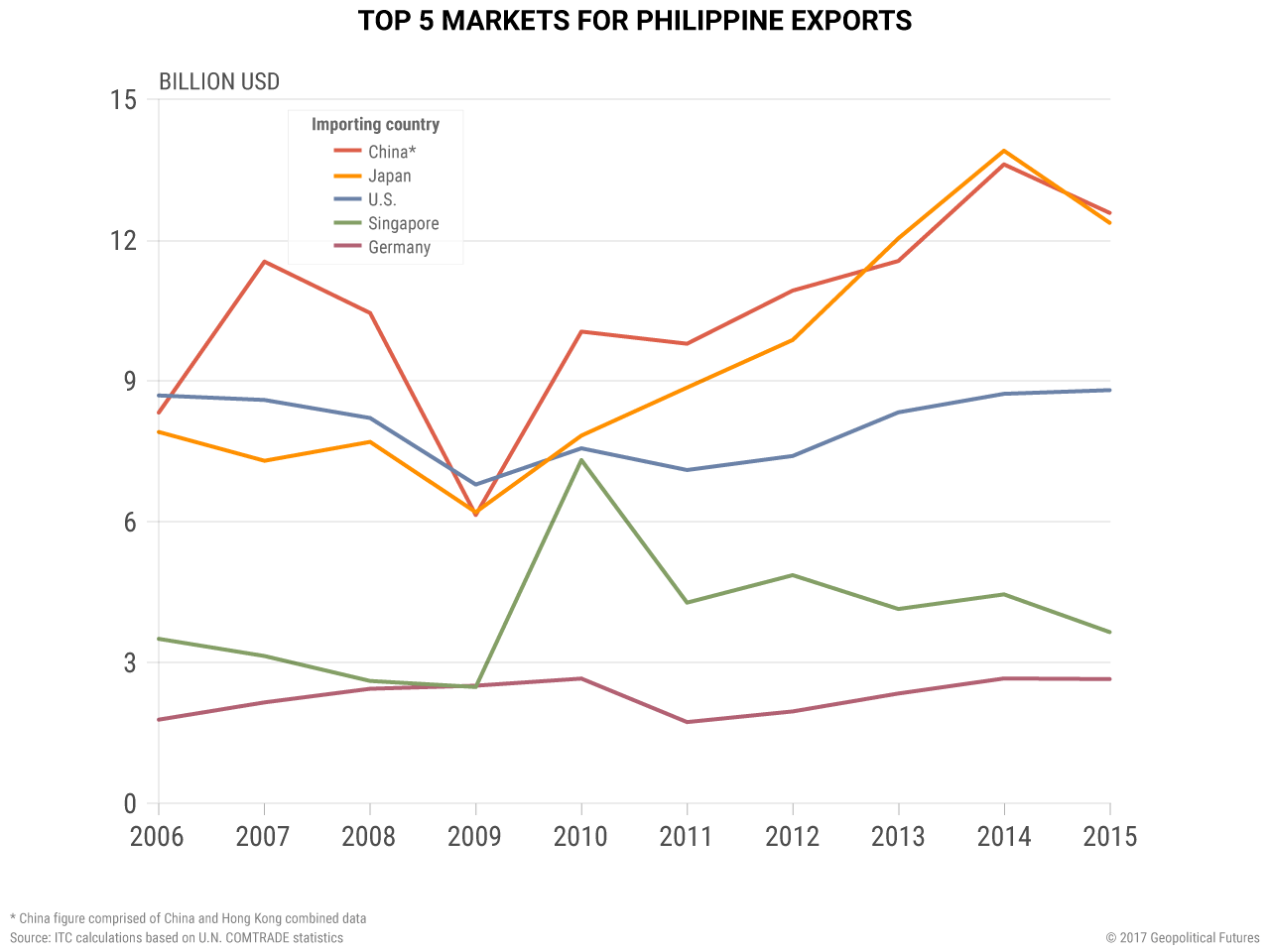 Philippines export chart