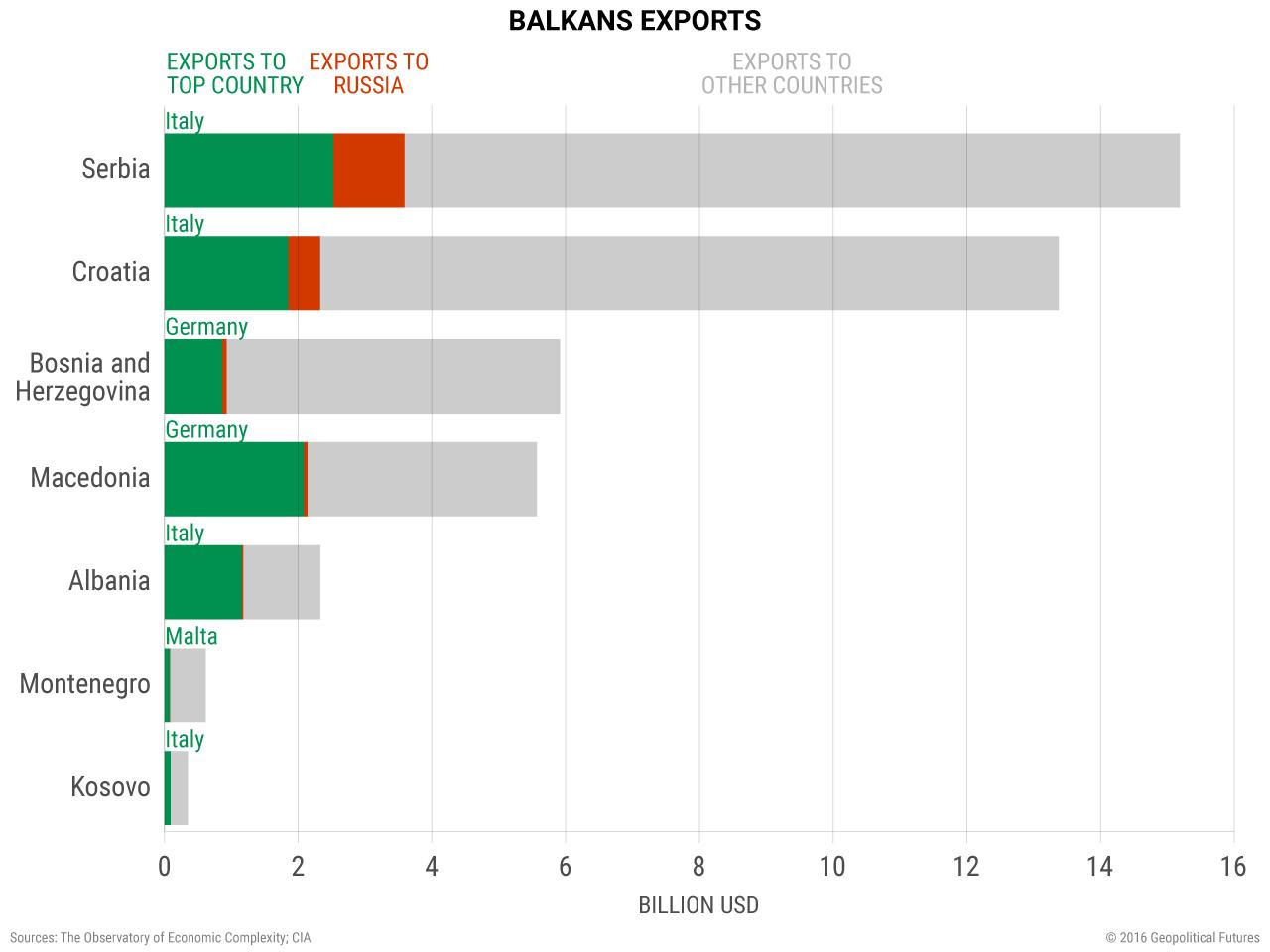 Balkans Exports