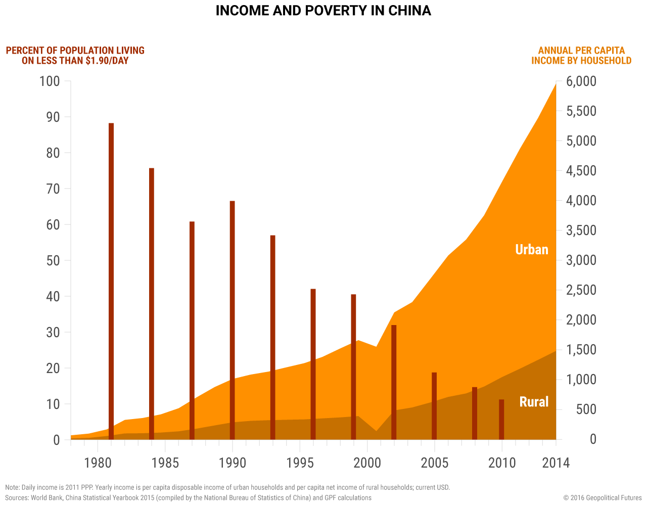 Income and Poverty in China