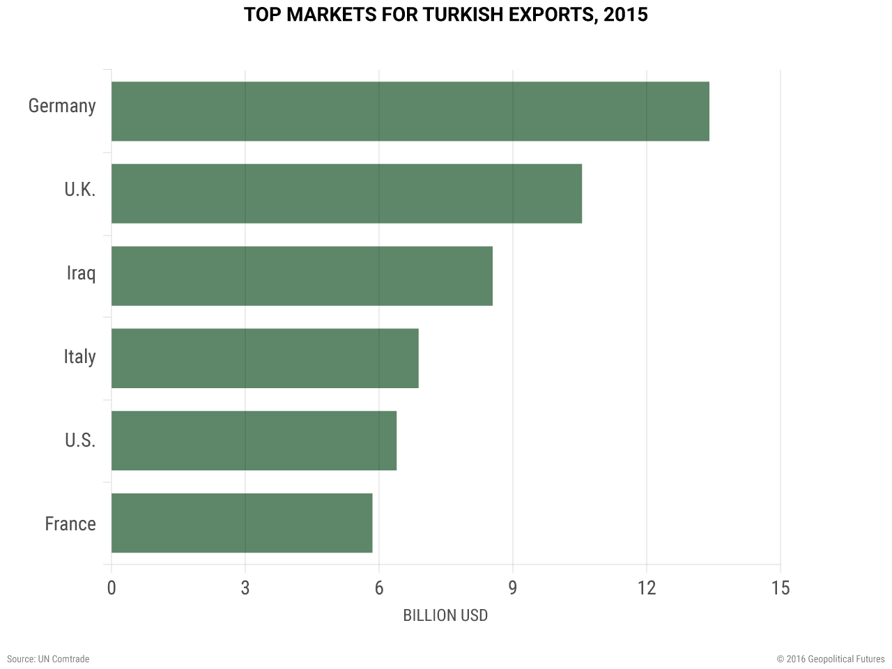 Top Markets for Turkish Exports, 2015