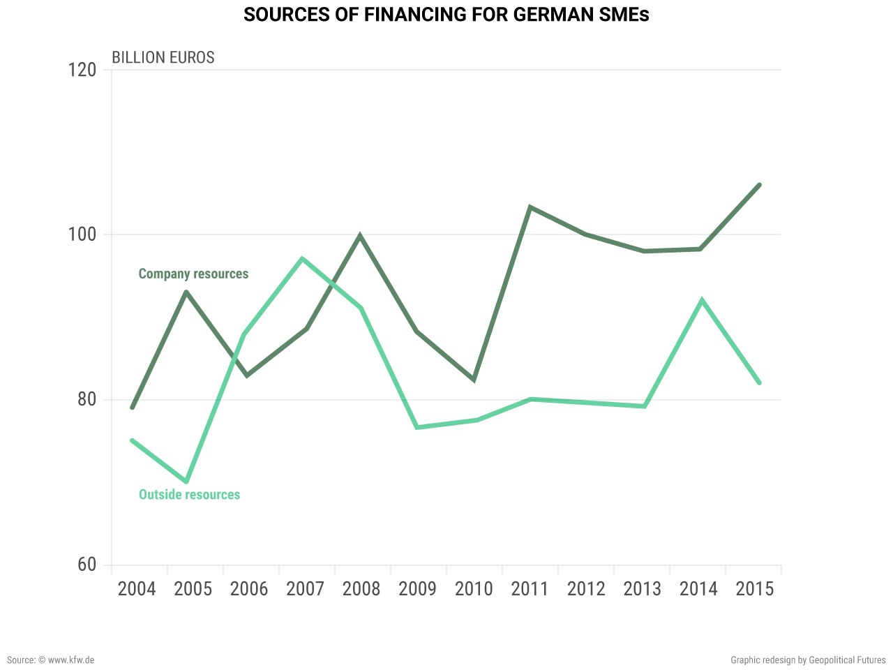 Sources of Financing for German SMEs