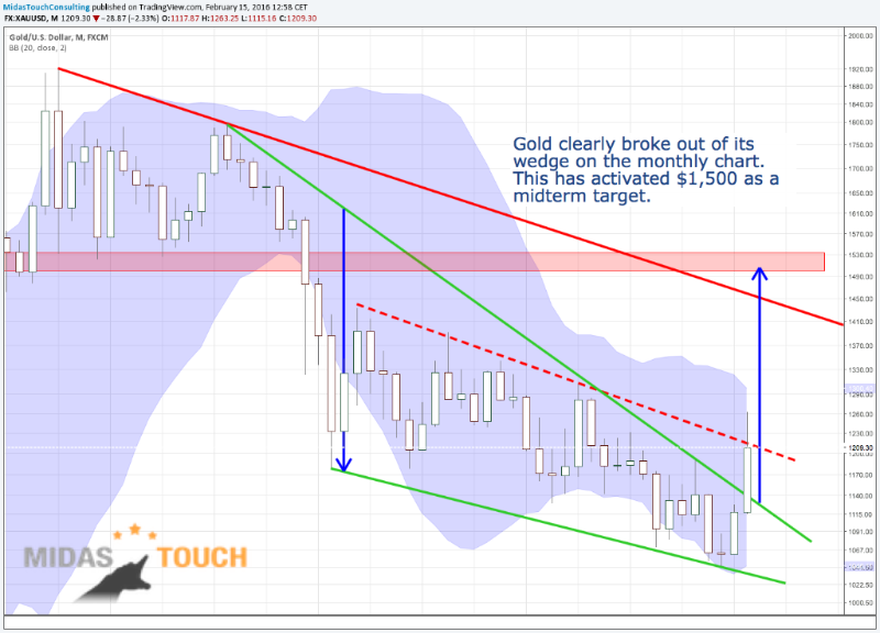 3. Update on Gold Monthly