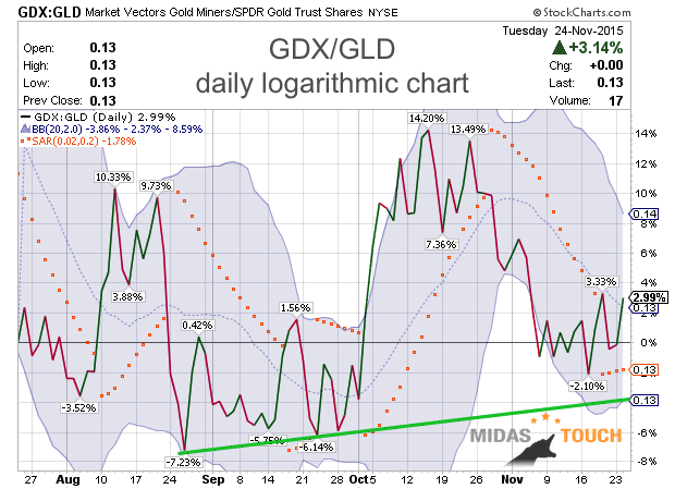 GDX diverges from Gold