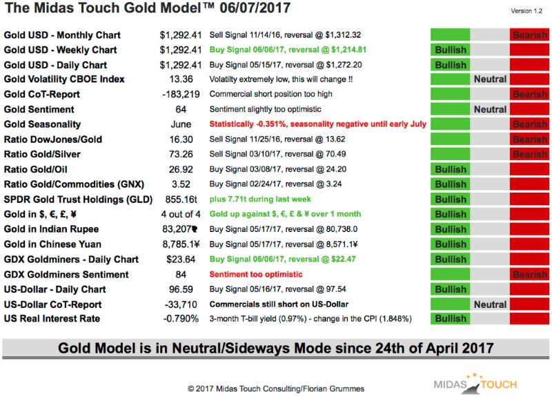 3. Update on the Midas Touch Gold Model