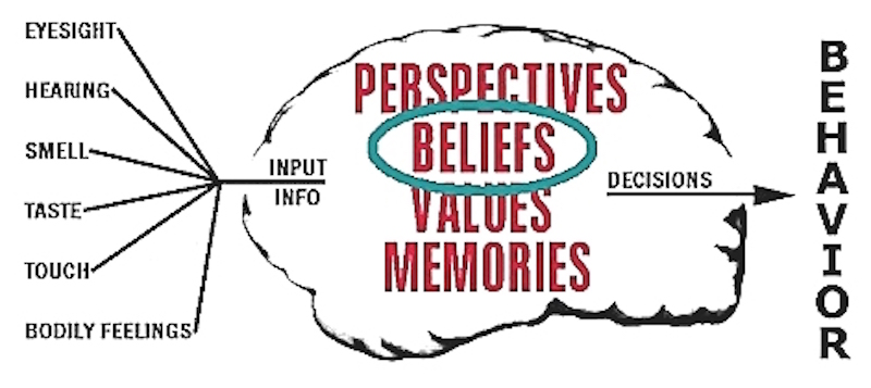 6. Long-term personal beliefs