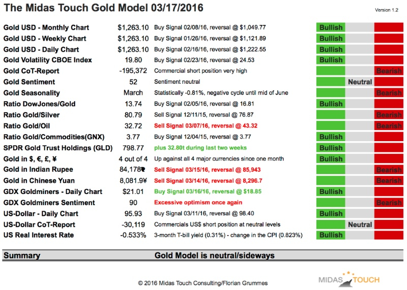 2. Update on the Midas Touch Gold Model