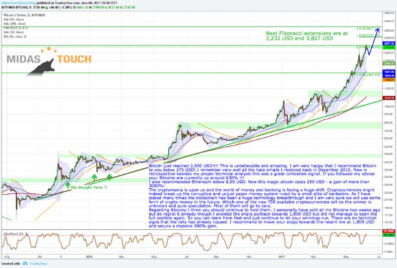 5.Bitcoin - Cryptomania Going Parabolic!