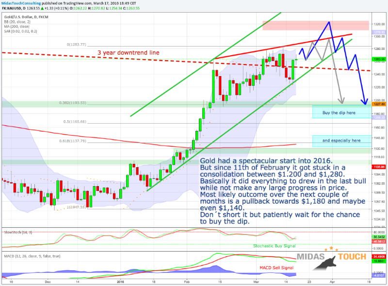 4. Update on Gold daily