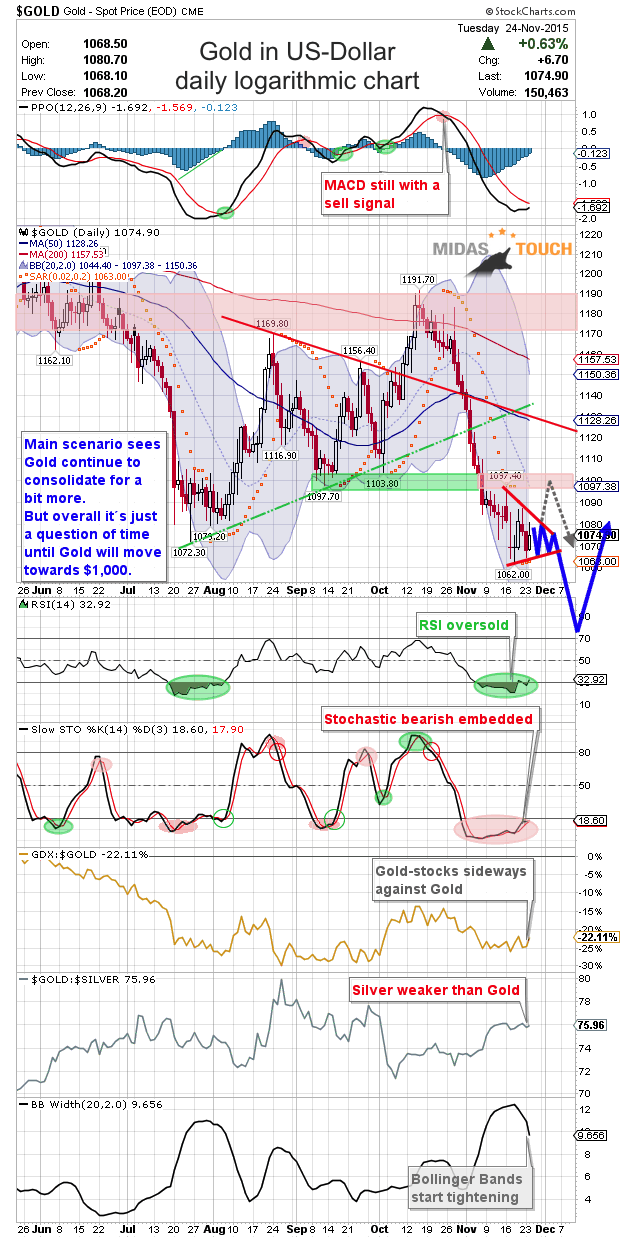 Gold Daily 11/25/2015