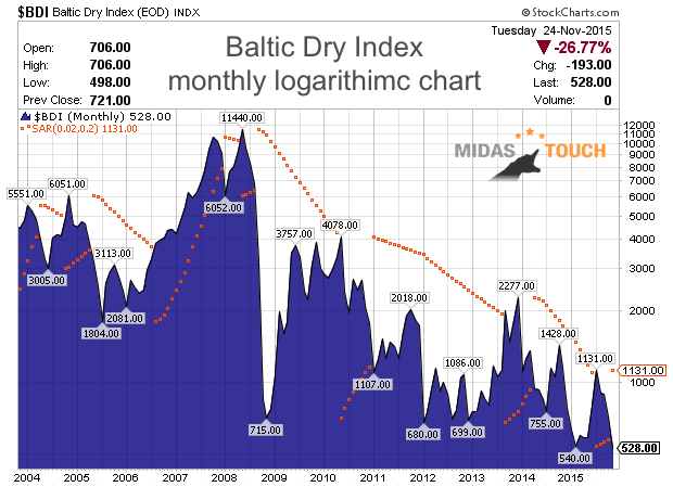 Baltic Dry Index: Deflation  remains the name of the game