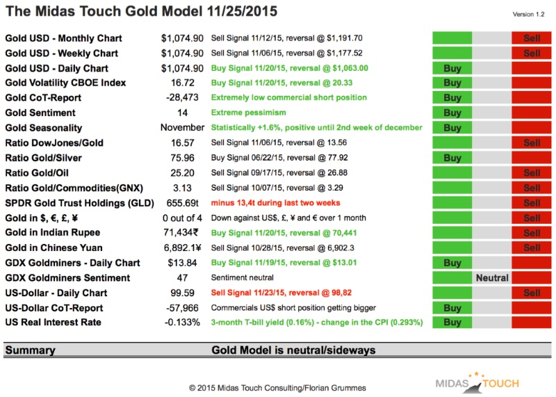 The Midas Touch Gold Model 11/25/2015