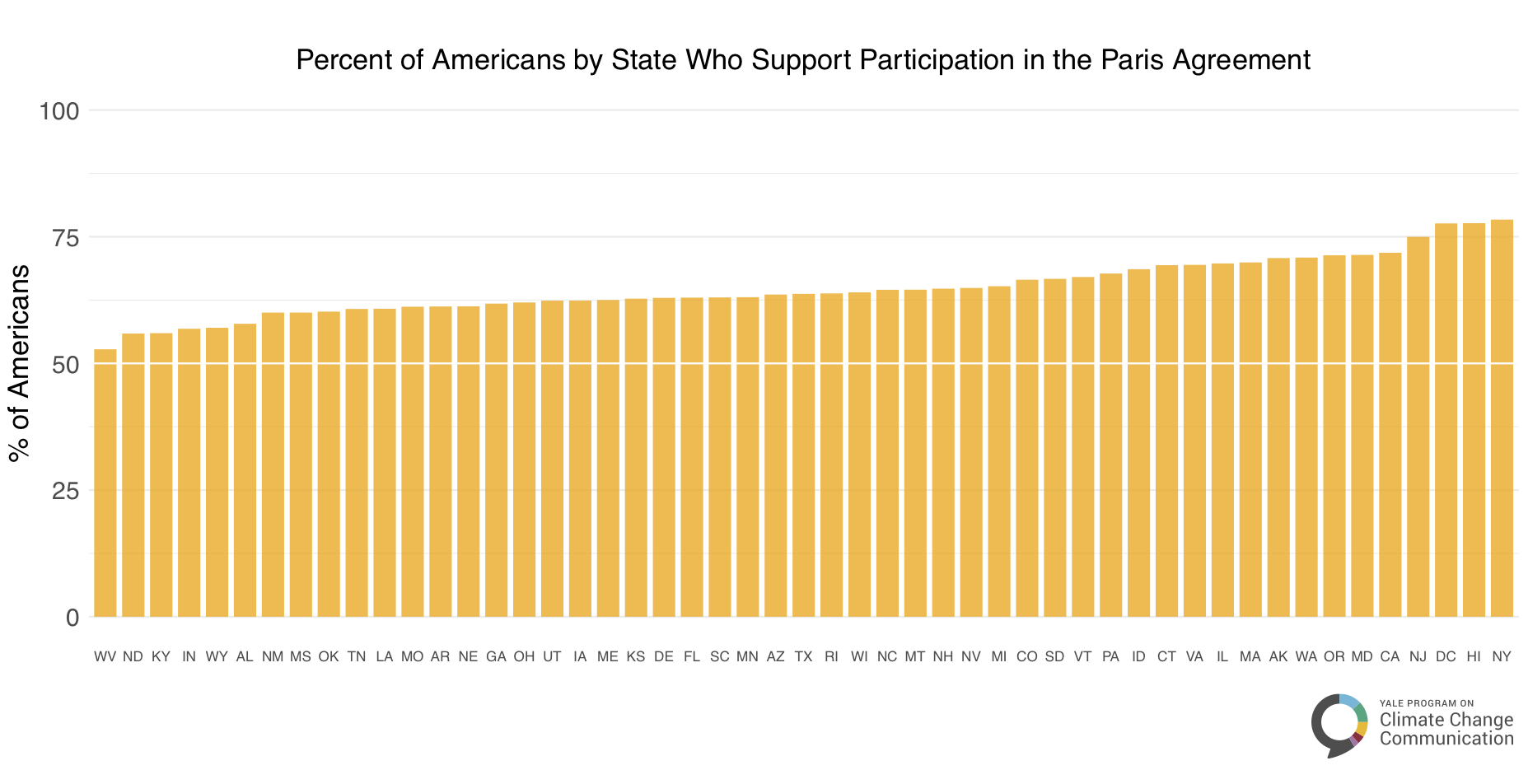 Percent of Americans by State who support participation in Paris Climate Agreement