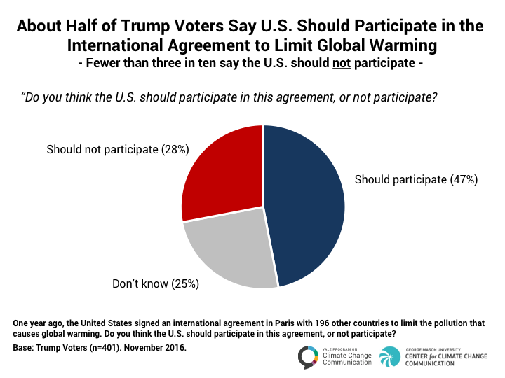 Trump voters who say U.S. should participate in Paris Climate Agreement