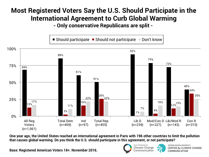 Percent of registered voters who say U.S. should participate in Paris Climate Agreement