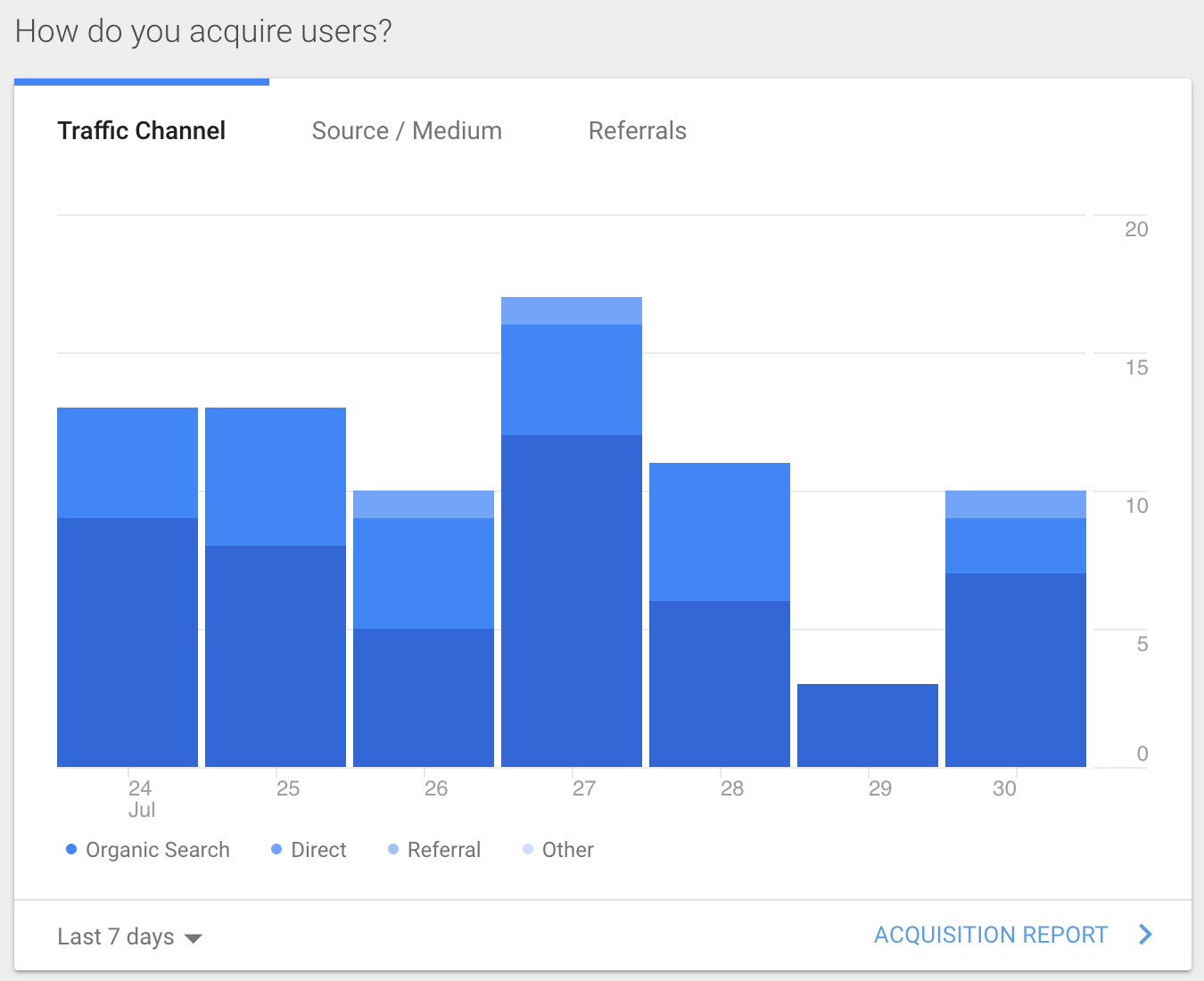 Google Analytics User Aquisition Report
