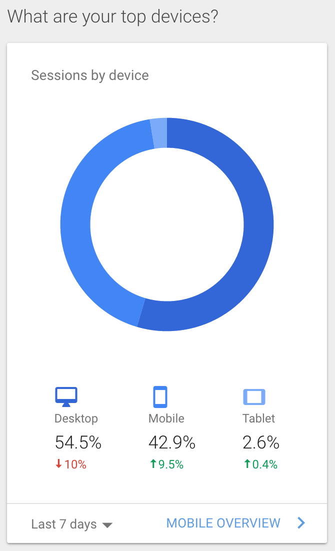 "Image of Google Analytics ""Sessions by Device"" chart"