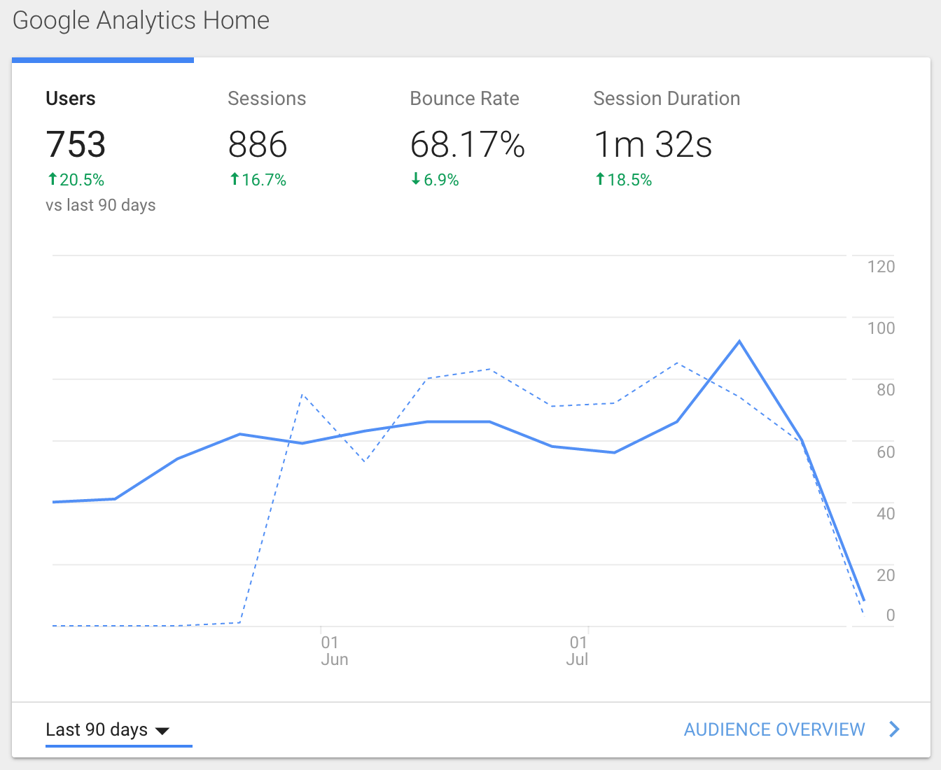 Image of Audience Overview on Google Analytics