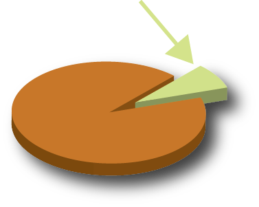 Pie chart showing market share