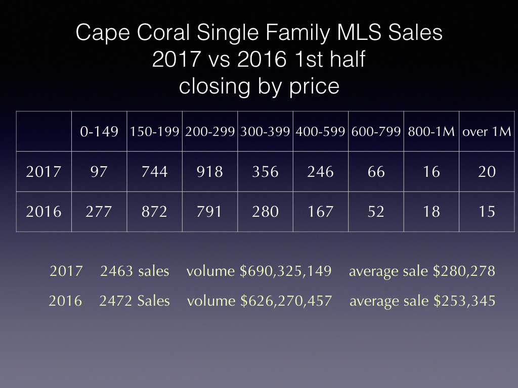 cape coral real estate sanibel real estate