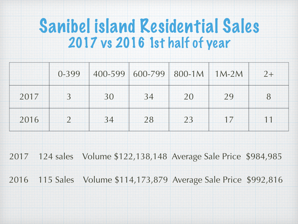 sanibel real estate residential sales