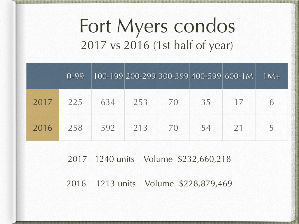 fort myers condos sanibel real estate