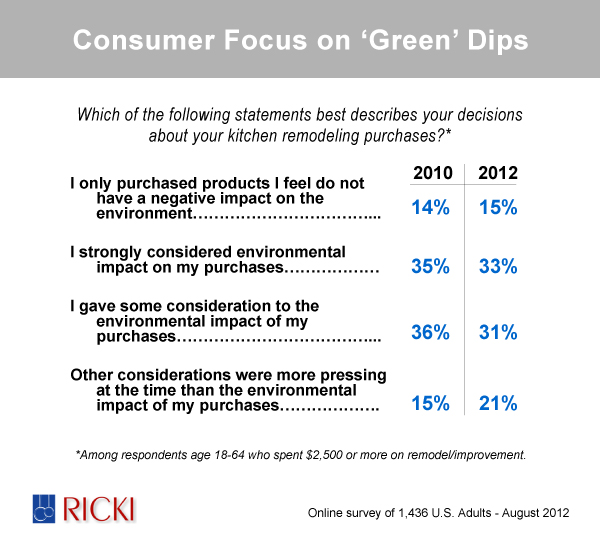 Consumer Focus on 'Green' Dips