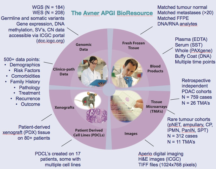 APGI BioResource Summary