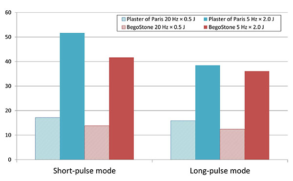Long-pulse versus short-pulse laser lithotripsy performance