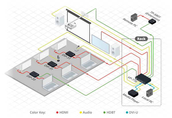 High-End HDMI/HDBaseT Meeting Room Application Example