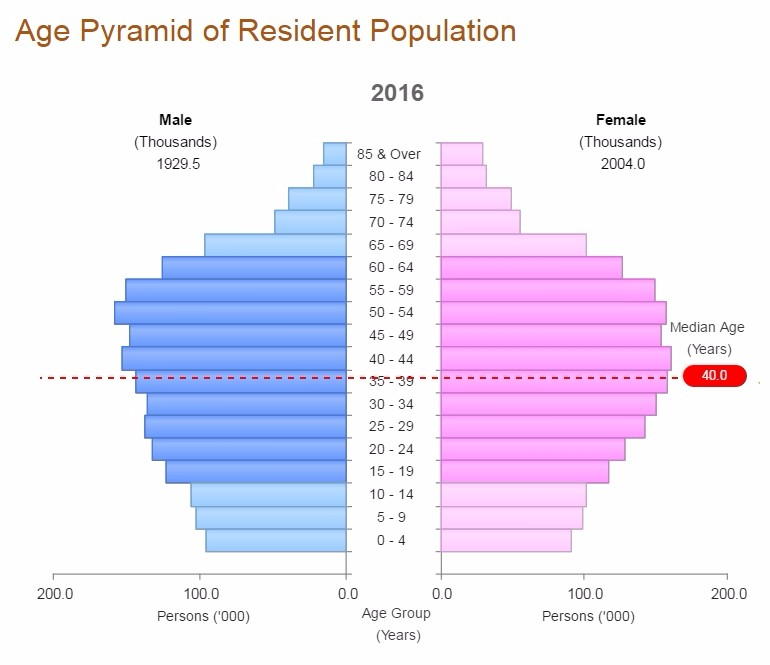 http://www.singstat.gov.sg/statistics/visualising-data/charts/age-pyramid-of-resident-population
