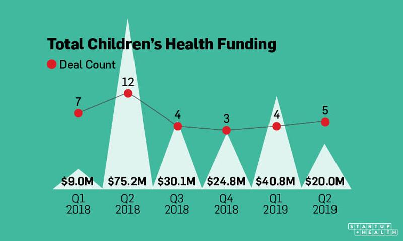 Children's Health Funding Insights