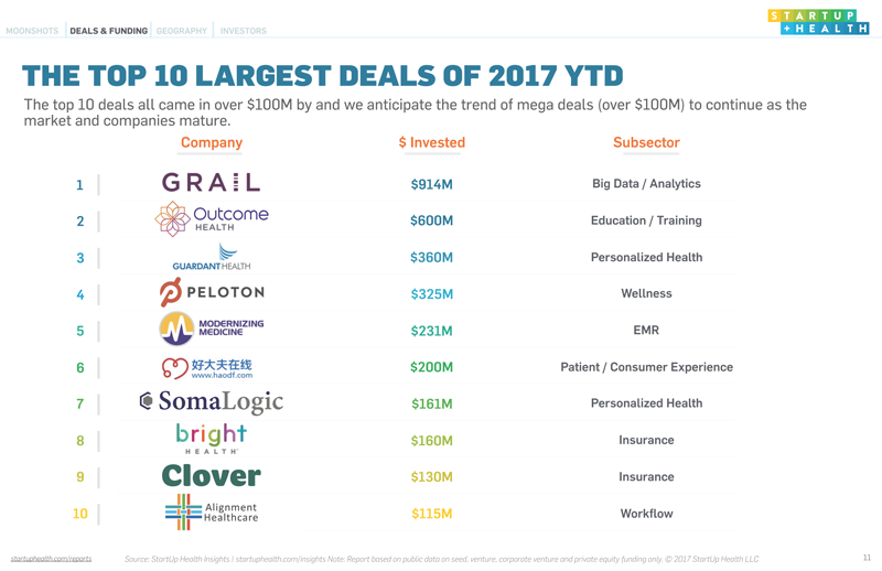 StartUp Health's Insights Report 2017 Mid-Year Global Digital Health Funding