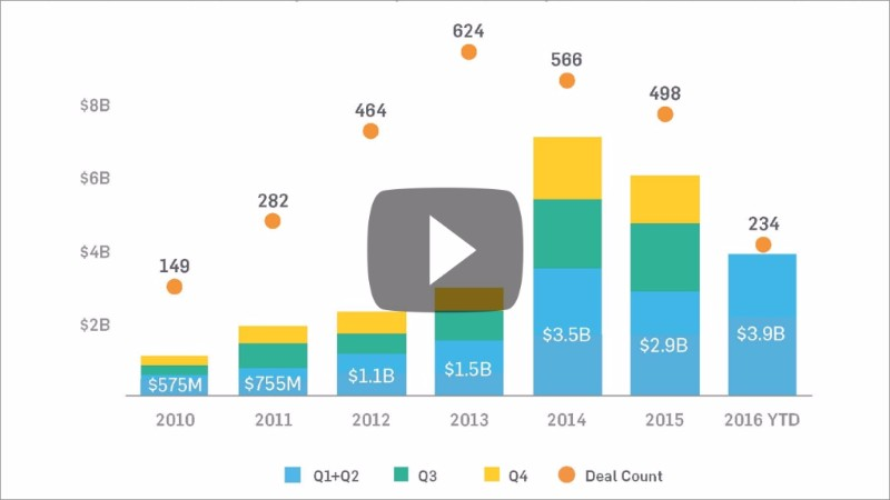 Watch the StartUp Health Insights Midyear Report video!