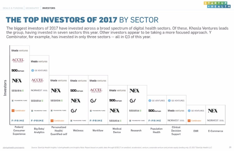 StartUp Health's Q3 Insights Report