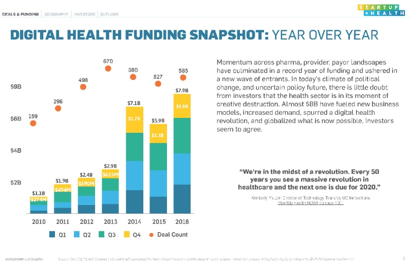 StartUp Health Insights