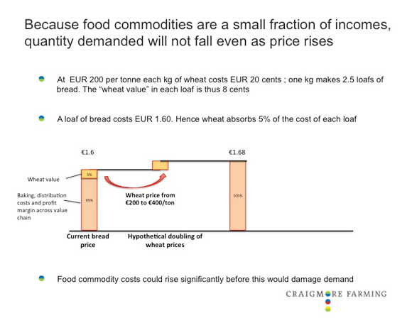 Cost of wheat as a proportion of the price of a loaf of bread