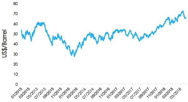 Crude Oil Price 2015 -2018