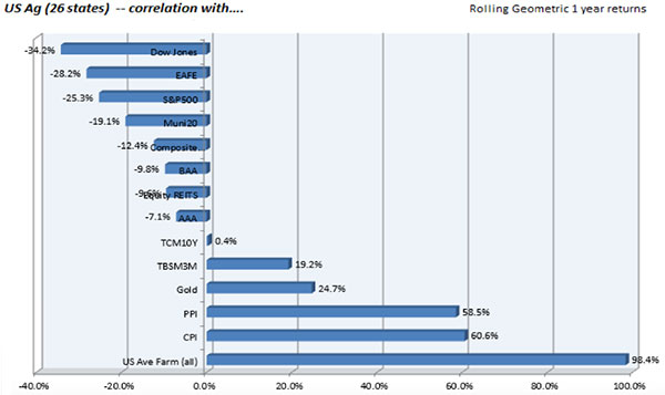 Correlation between Inflation, Farmland and Precious Metals