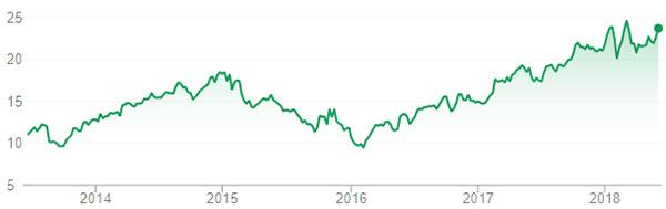 Hewlett Packard share price