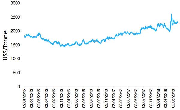 LME Aluminium Price 2015 - 2018