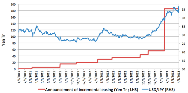 Evolution of USD/JPY exchange rate along with BOJ monetary easing